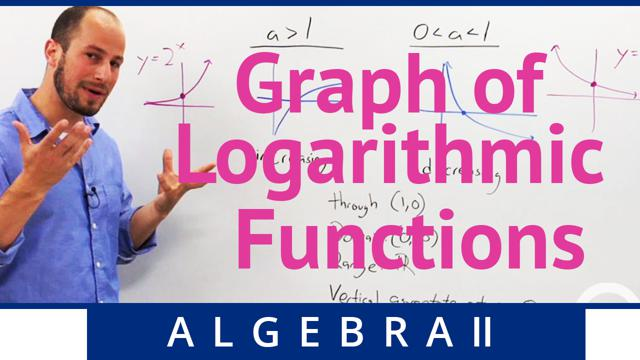 Graph of Logarithmic Functions - Concept