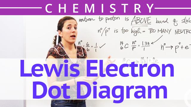 Lewis Electron Dot Diagram Concept Chemistry Video By Brightstorm